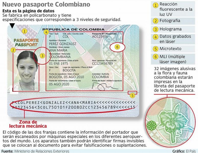 Pasaportes Pasaporte Colombiano Html Autos Weblog