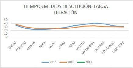 tiempos-medios-resolucic3b3n-larga-duracic3b3n-espac3b1a-2015-2016