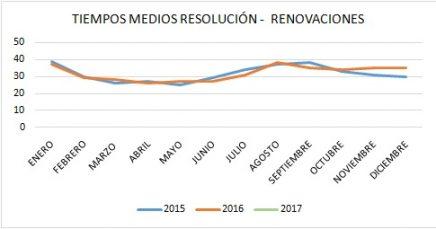 tiempos-medios-resolucic3b3n-renovaciones-espac3b1a-2015-2016