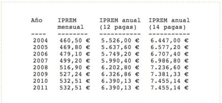 indicador público de renta de efectos múltiples