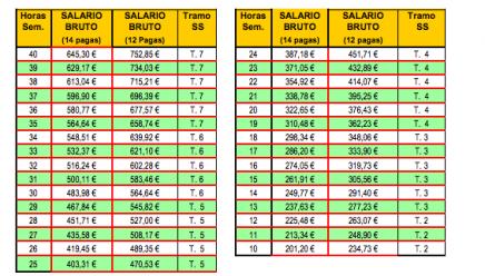 Empleadas de hogar salarios 2014 for Tabla de nomina
