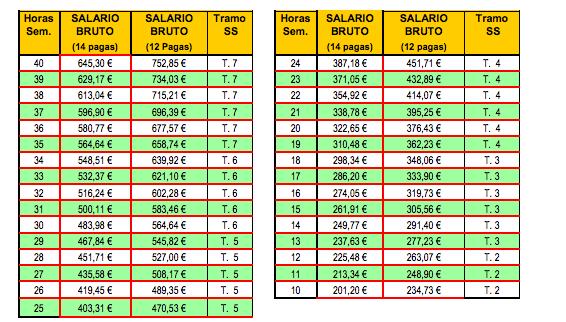 Empleadas De Hogar Salarios 2014
