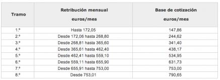 tabla salarial empleadas de hogar 2013