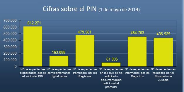 Gráficos sobre el PIN