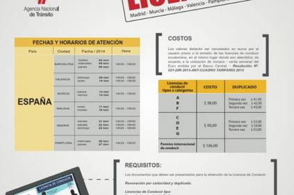 Renovación de licencias de conducir ecuatorianas en España