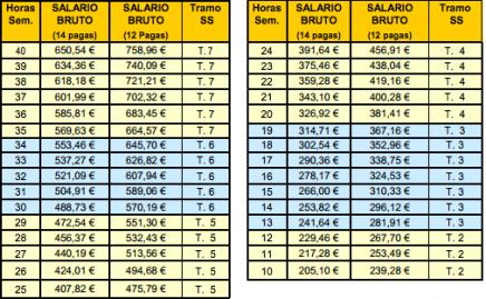 Empleadas de hogar salarios 2015 for Modelo contrato empleada de hogar indefinido
