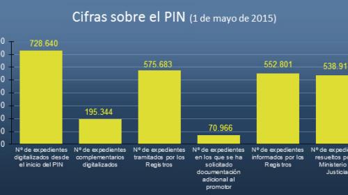 Estado del Plan Intensivo de Nacionalidad a 1 de mayo de 2015