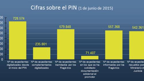 Estado del Plan Intensivo de Nacionalidad a 1 de junio de 2015