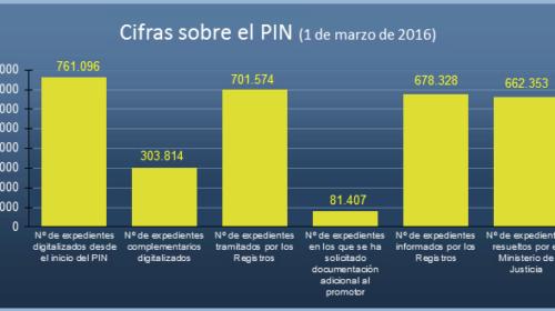 Estado del Plan Intensivo de Nacionalidad a 1 de marzo de 2016