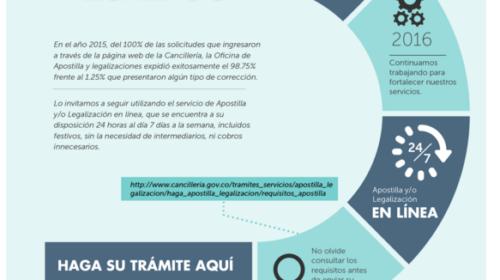 Cómo apostillar y legalizar documentos colombianos