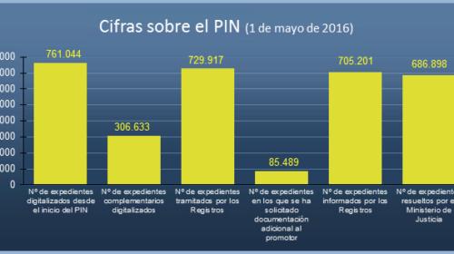 Estado del Plan Intensivo de Nacionalidad a 1 de mayo de 2016