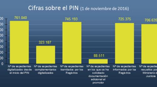 Estado del Plan Intensivo de Nacionalidad a 1 de noviembre de 2016