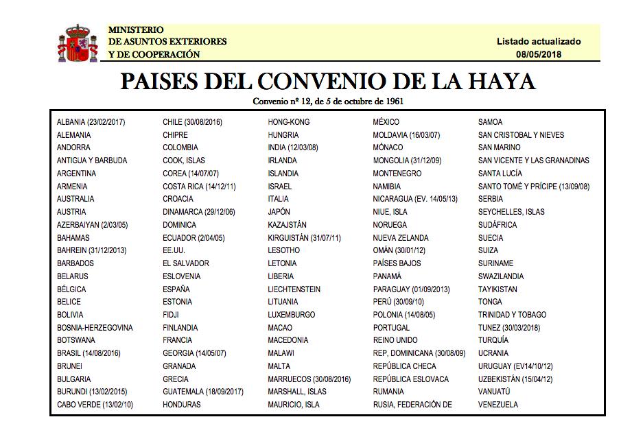 Países firmantes del Convenio de La Haya