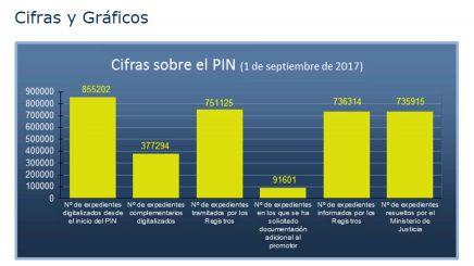 Estado del Plan Intensivo de Nacionalidad a 1 de septiembre de 2017