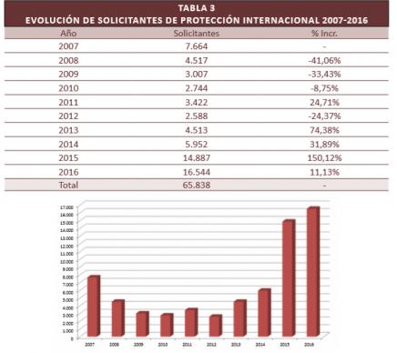 El asilo en cifras 2016
