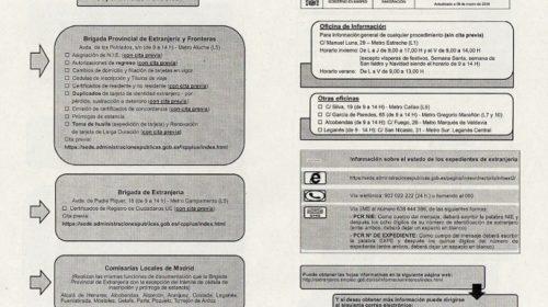 Información actualizada en materia de extranjería en Madrid