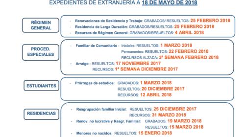 Fechas de tramitación de expedientes de extranjería en Madrid a fecha 18 de mayo de 2018