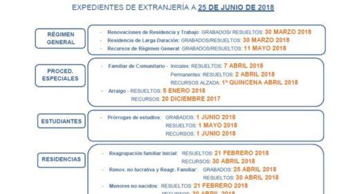 Fechas de tramitación de expedientes de extranjería en Madrid a fecha 25 de Junio de 2018