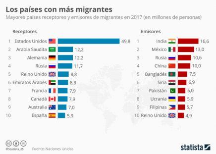 países con más inmigrantes del mundo