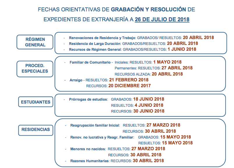 Fechas de tramitación de expedientes de extranjería en Madrid a fecha 26 de julio de 2018