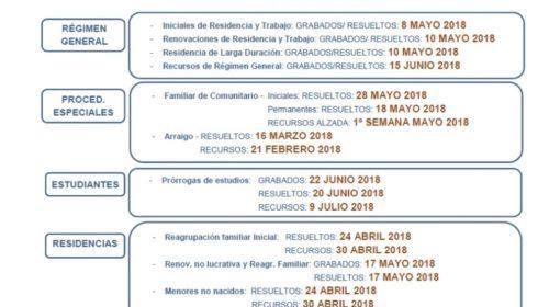 Fechas de tramitación de expedientes de extranjería en Madrid a fecha 24 de agosto de 2018