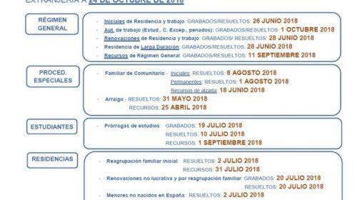 Fechas de tramitación de expedientes de extranjería en Madrid a fecha 24 de octubre de 2018