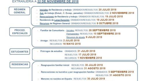 Fechas de tramitación de expedientes de extranjería en Madrid a fecha 22 de noviembre