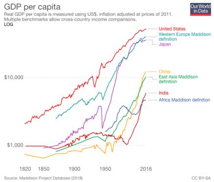 crecimientoPIB paises desarrollados