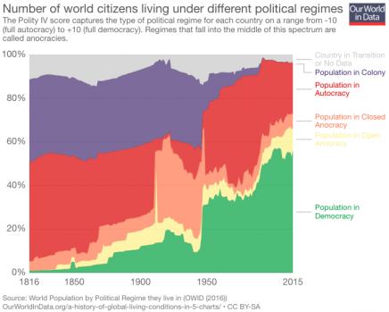 democracia extiende