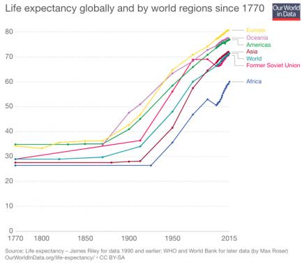aumento esperanza vida