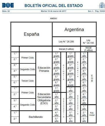 tabla-equivalencias-estudios-españa-argentina