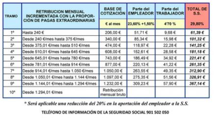 Tabla Salarial 2019 Para Empleado As Del Hogar