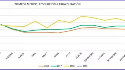 Evolución en la tramitación de expedientes de extranjería entre 2016 y 2019
