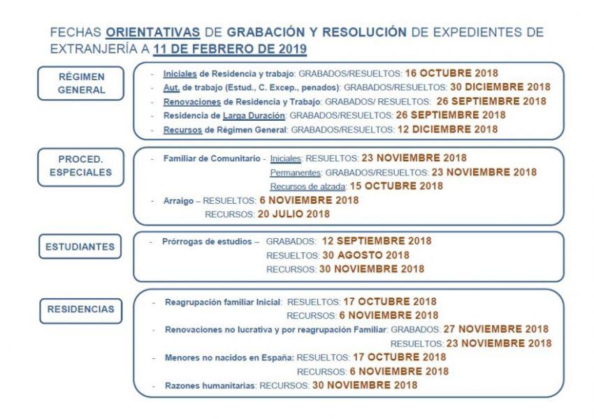 Fechas-orientativas-grabación-o-resolución-expedientes-extranjería-Madrid-febrero-2019