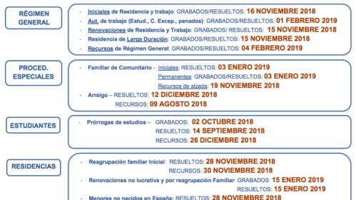 Fechas de tramitación de expedientes de Extranjería en Madrid – Marzo 2019