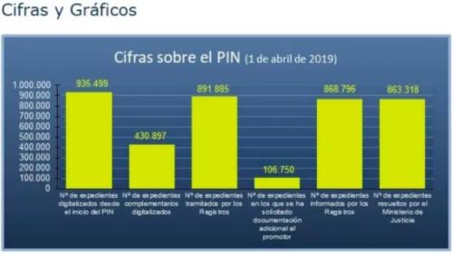 Estado del Plan Intensivo de Nacionalidad. Abril 2019