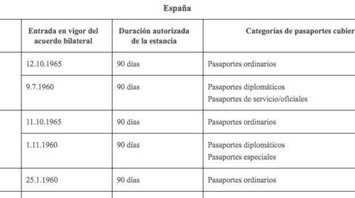 Acuerdos bilaterales sobre prórroga del período de estancia