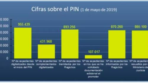 Estado del Plan Intensivo de Nacionalidad. Mayo 2019
