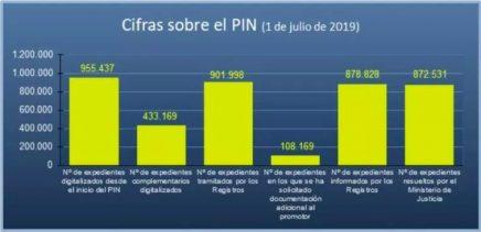 Estado del Plan Intensivo de Nacionalidad. Cifras Julio 2019