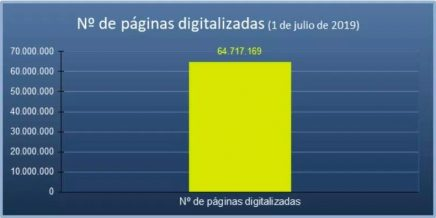 Estado del Plan Intensivo de Nacionalidad. Páginas digitalizadas Julio 2019