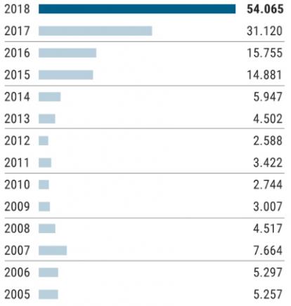 solicitantes de asilo en España gráfico El Mundo