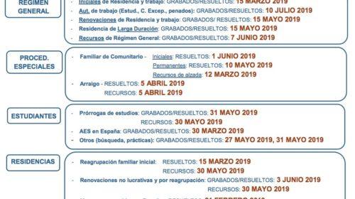Fechas de Tramitación de Expedientes de Extranjería – Agosto 2019