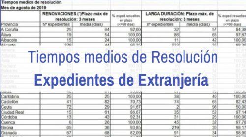 Tiempos de tramitación de expedientes de Extranjería en julio y agosto 2019