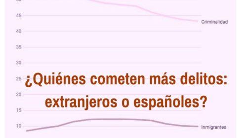 ¿Cometen los extranjeros más delitos que los españoles?