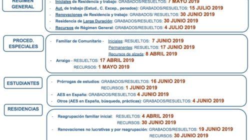 Fechas de Tramitación de Expedientes de Extranjería – Septiembre 2019