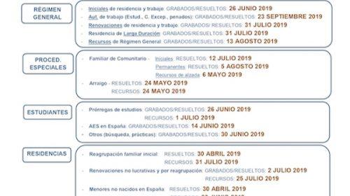 Fechas tramitación Expedientes de Extranjería- Octubre 2019