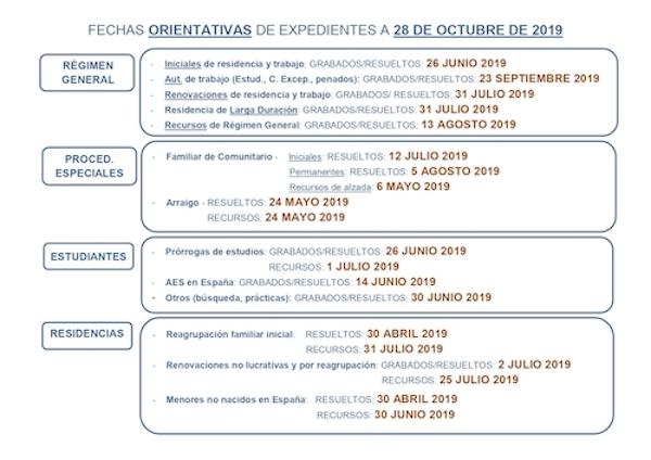 fechas de resolución trámites de extranjería octubre de 2019