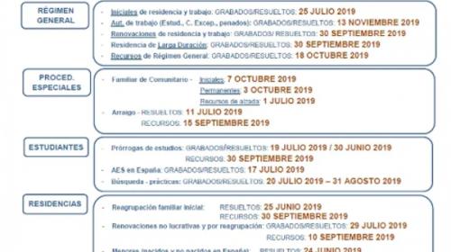 Fechas de Tramitación de Expedientes de Extranjería- Diciembre 2019