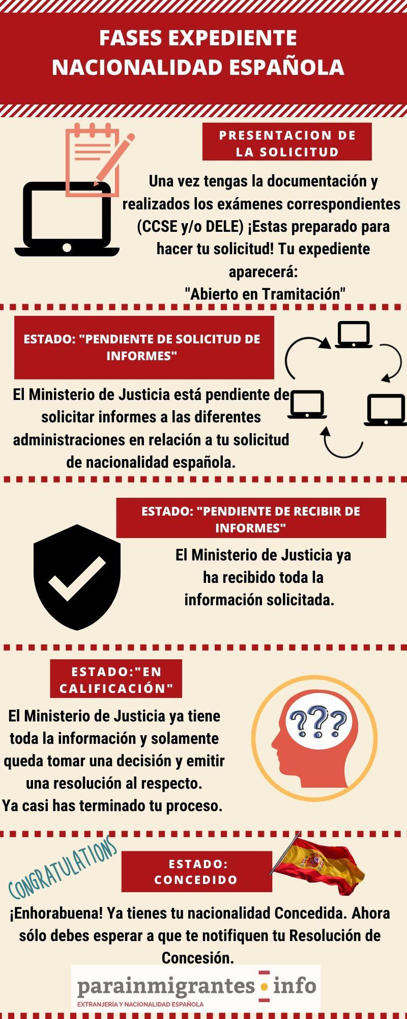 Estados expediente de nacionalidad española