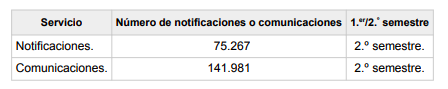 estimación de comunicaciones